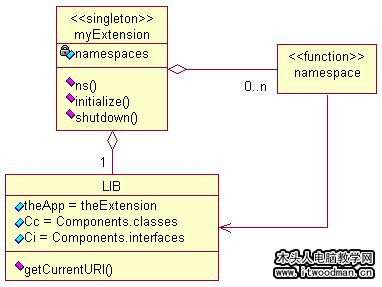 所有的命名空间呈树状结构分布在一个唯一的对象下面